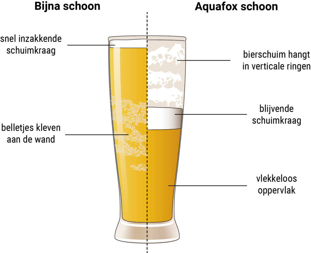 Vergelijking tussen een bijna schoon en een volledig schoon bierglas
